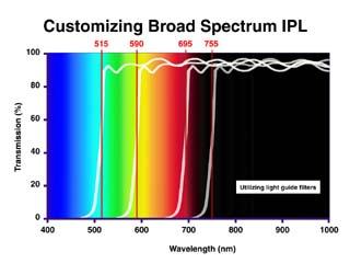 fotodepilacion luz pulsada longitud de onda